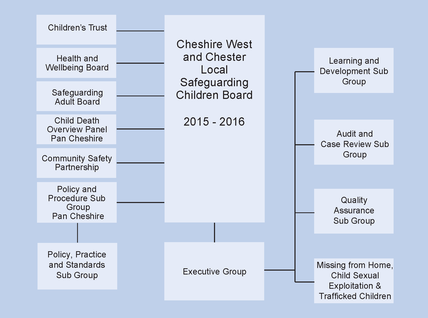 LSCB-structure-2015-2016